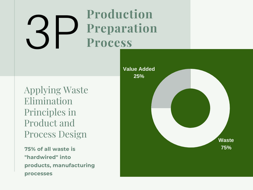 infographic What is Production Preparation Process (3P)?