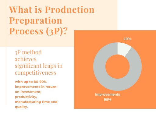 infographic what are the benefits of 3P Production Preparation Process